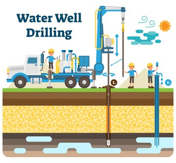 Macomb County Well Driller Gives Well Water System Overview